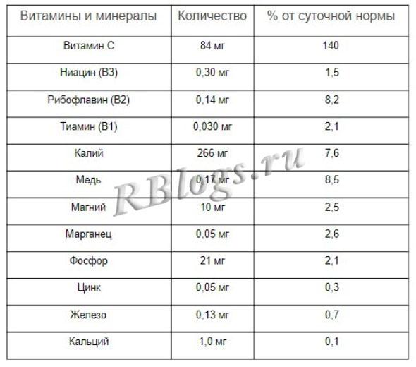 Таблица содержания витаминов и минералов в лонгане