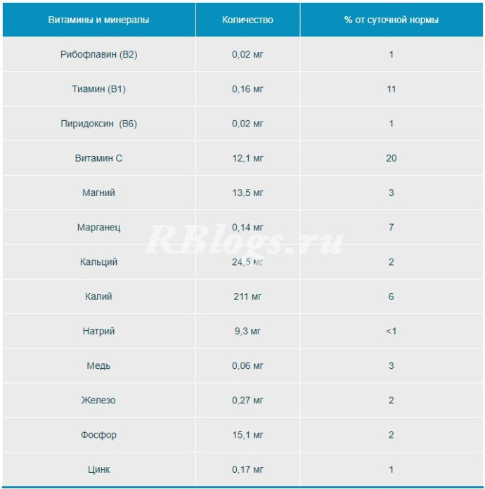 Таблица содержания витаминов и минералов на 100 г жимолости